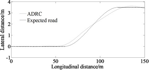 Lateral distance in external disturbance environment