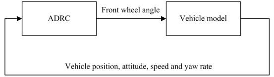Block diagram of co-simulation