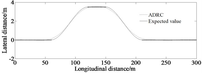 Lateral distance