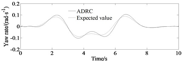 Simulations of yaw rate of the vehicle; solid line represents simulation value of the yaw rate controlled by ADRC, and dashed line represents expected ideal yaw rate