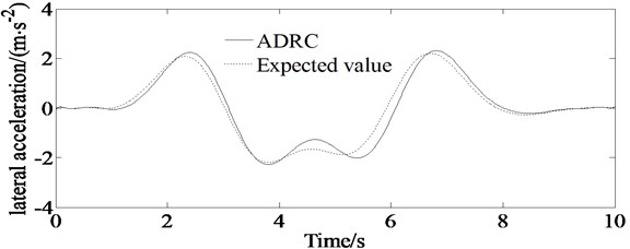 Simulations of lateral acceleration of the vehicle; solid line represents simulation value of the lateral acceleration controlled by ADRC, and dashed line represents expected ideal lateral acceleration