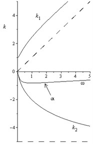 Dependences of k1ω, k2ω, and αω for a) 0<μ<23ω0 and b) for μ>23ω0