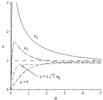 Dependences ρω for different values of μ, 23ω0<μ1<μ2