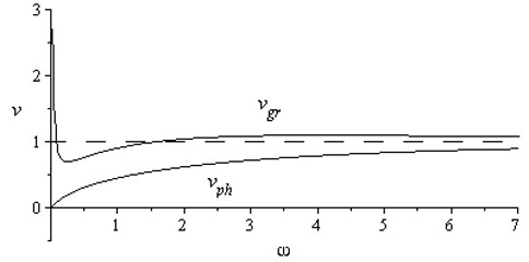 Dependences vphω and vgrω for μ1 a) and μ2 b), μ1<μ2