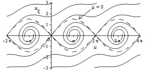 Phase portrait for 2ω0/μ21-c/v2>1, separatrix for μ= 0