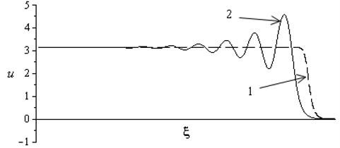 The profile of the stationary shock wave 2ω0/μ21-c/v2<1 (curve 1),  2ω0/μ21-c/v2>1 (curve 2)