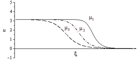 The profile of the stationary shock wave for various values  of the dissipation factor μ, μ1<μ2<μ3