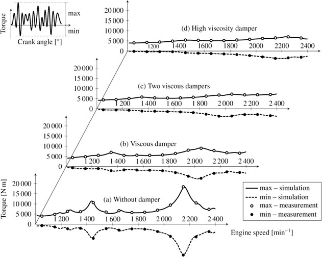 Maximum calculated and measured torque values at the crank pin by the flywheel