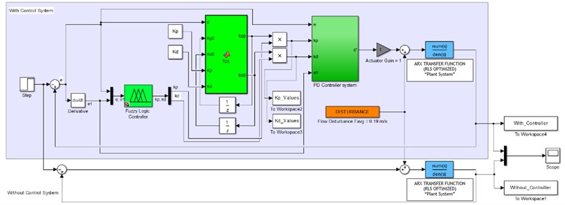 SIMULINK diagram for Fuzzy Iterative PD based control system