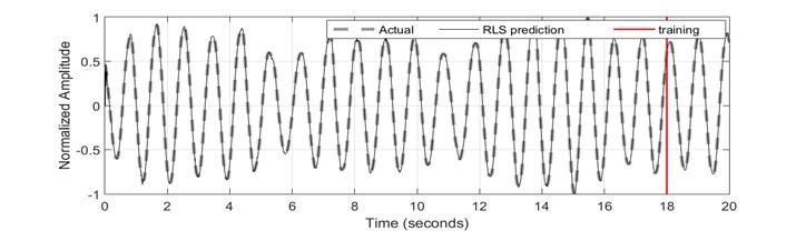 Recursive least square identification results: a) time history response; b) error; c) FFT plot