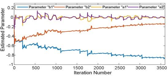 ARX model parameters convergence profile