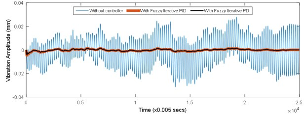 Time history response of vibrating system of uncontrolled and controlled conditions