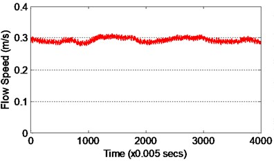 Data measured from experimental work