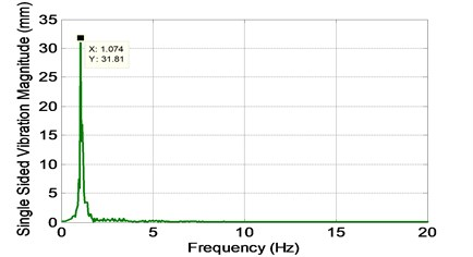 Frequency response of output data