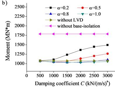 Effect of damping coefficient C on seismic response of bridge:  a) relative displacement between beam and transition pier, b) moment at tower end