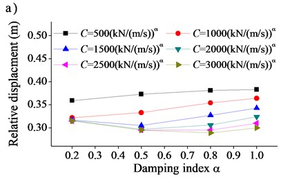 Effect of damping index α on seismic response of bridge: a) relative displacement  between beam and transition pier, b) moment at tower end