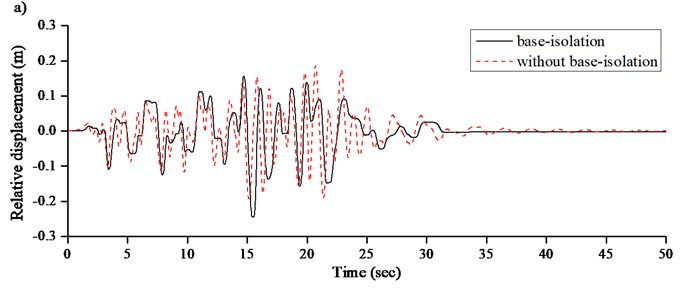 Seismic response of single-tower cable-stayed bridge: a) relative displacement between  beam and transition pier, b) moment at tower end