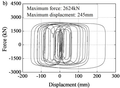 Load-displacement curves of seismic-isolation devices:  a) combination of EB and LVD at tower cap, b) LVD at transition pier