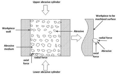 The force diagram of abrasive grains in the workpiece runner