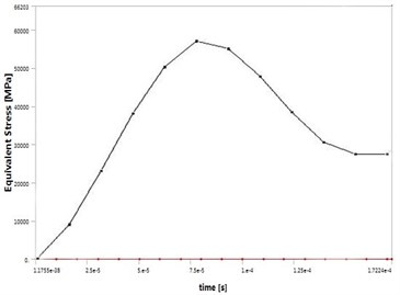 The equivalent stress curve  of workpiece surface