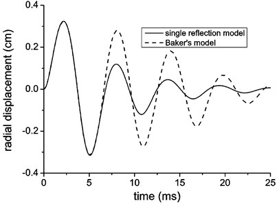 Radial displacement of the lining with different loading model (Baker's simplified model  for internal explosion and single reflection model for explosion in free field)