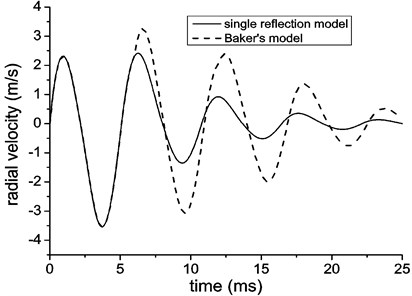 Radial velocity of the lining with different loading model (Baker's model considers  three reflections, another is single reflection in free field)