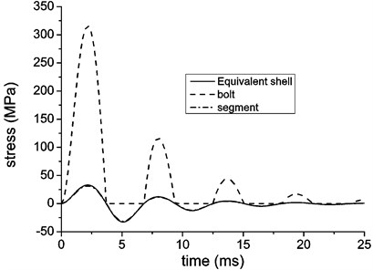 Hoop stress of equivalent shell and structural components  with a single reflection loading model in free field