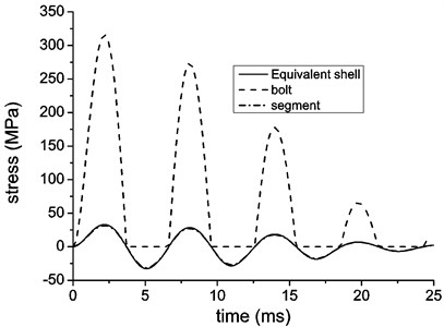 Hoop stress of equivalent shell and structural components  with loading of Baker's simplified model