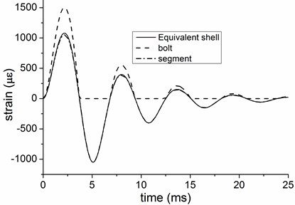 Hoop strain of equivalent shell and structural components  with a single reflection loading model in free field
