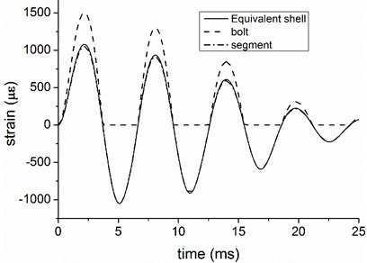 Hoop strain of equivalent shell and structural components  with loading of Baker's simplified model