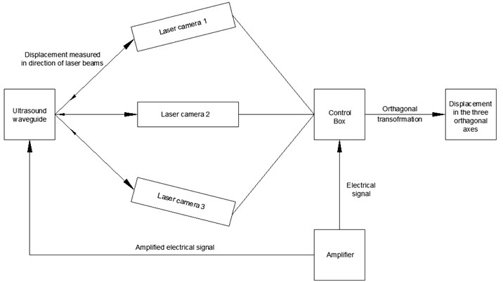 Polytec PSV 3D laser vibrometer experimental scheme
