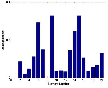 Average identification for scenario 2