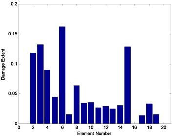 Average identification result for scenario 2