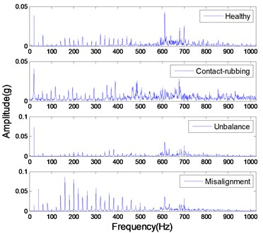 The magnitude-frequency  characteristic of original signals