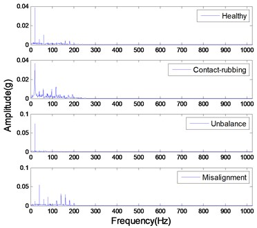 The magnitude-frequency  characteristic of de-noised signals