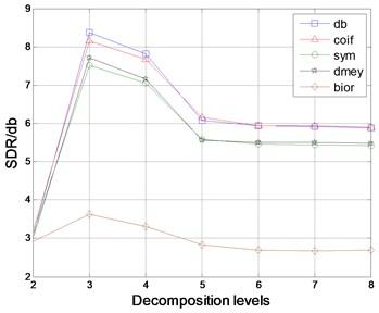 Comparison of different wavelet types  in de-noising