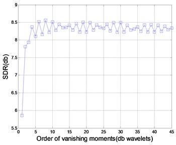 Comparison of different db wavelet basis  in de-noising