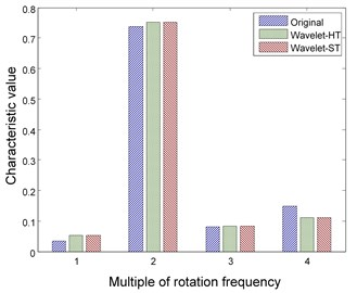 Features of rotor fault using wavelet method with different thresholding functions