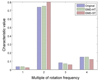Features of rotor fault using EMD method with different thresholding functions