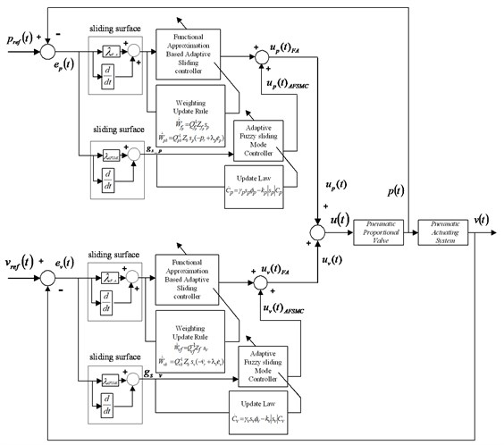 The control block diagram of the FA+AFSMC control scheme