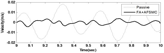 Time domain payload velocity response (upper: from 0-10 seconds, and lower: with the 9th second) of the passive and FA+AFSMC active isolator under random-like disturbance