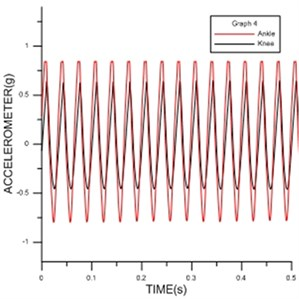 Measurement results of the vibration  response on ankle and knee excited by ProVibe  at 30 Hz periodically
