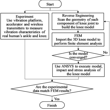 The flow chart of the study