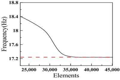 Mesh convergence analysis