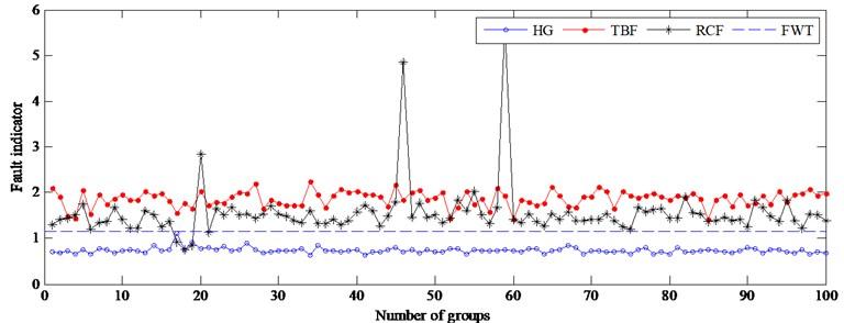 Fault indicator of testing samples at 1015 rpm