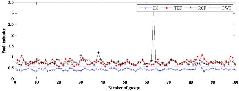 Fault indicator of testing samples at 725 rpm