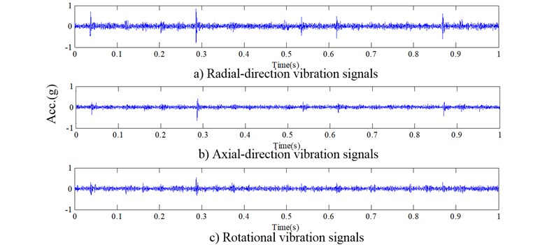 Three-direction vibration signals from a good gear
