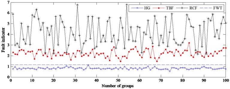 Fault indicator of testing samples at 1305 rpm