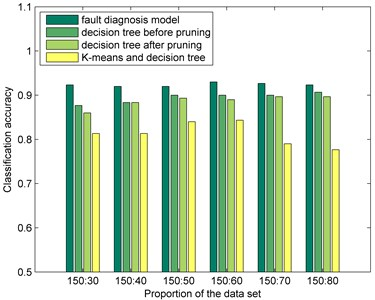 Classification accuracy comparisons among fault diagnosis model and other methods