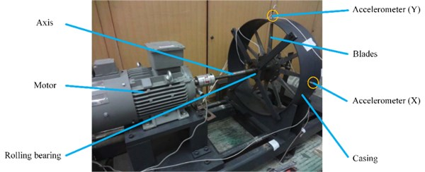 Rolling bearing failure simulation test bed
